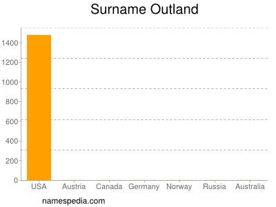 Surname Outland