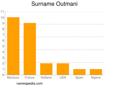 Surname Outmani