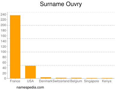 Surname Ouvry
