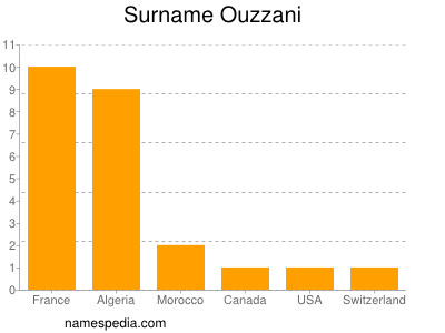 Surname Ouzzani