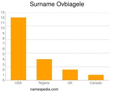 Surname Ovbiagele