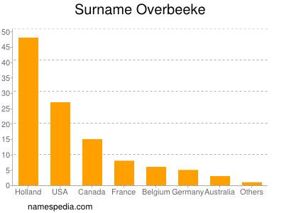 Surname Overbeeke