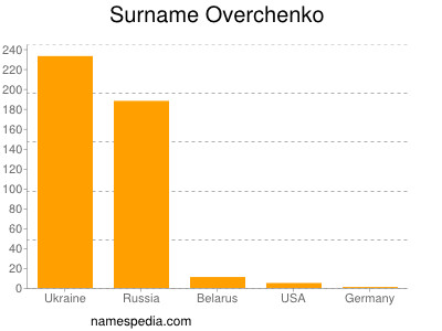 Surname Overchenko