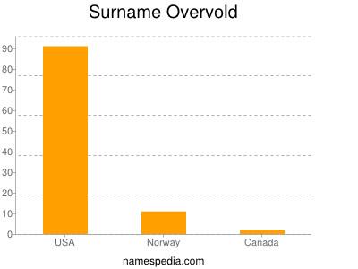 Surname Overvold