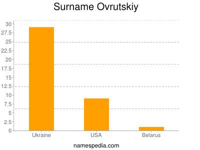 Surname Ovrutskiy