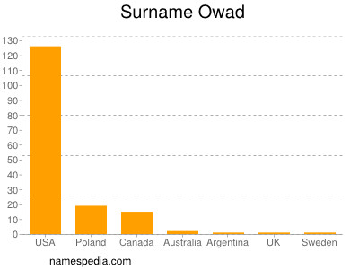 Surname Owad