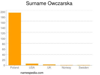 Surname Owczarska