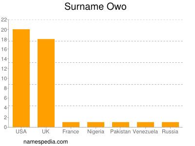 Surname Owo