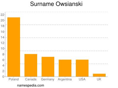 Surname Owsianski