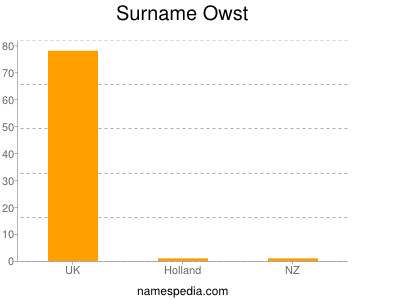 Surname Owst