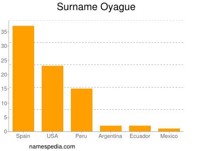 Surname Oyague