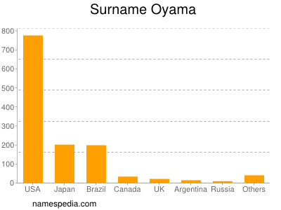 Surname Oyama