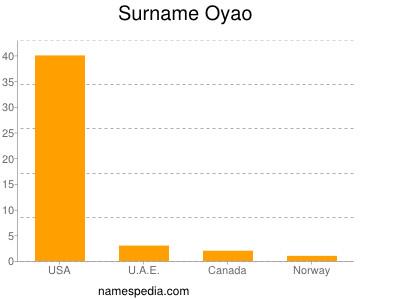 Surname Oyao