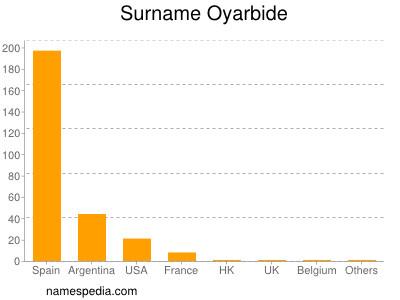 Surname Oyarbide