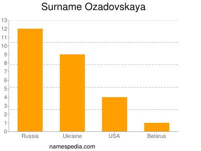 Surname Ozadovskaya