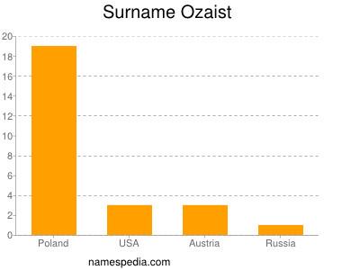 Surname Ozaist