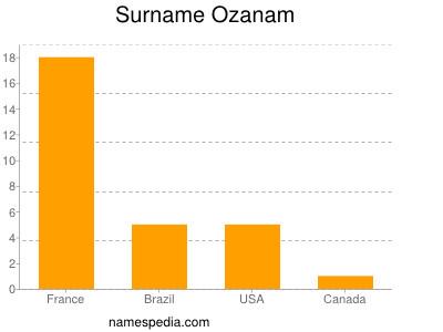 Surname Ozanam