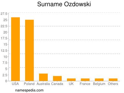Surname Ozdowski