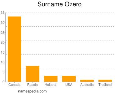 Surname Ozero