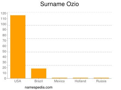 Surname Ozio