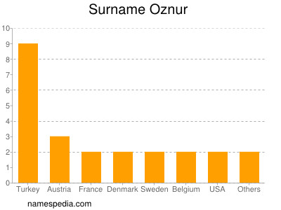 Surname Oznur