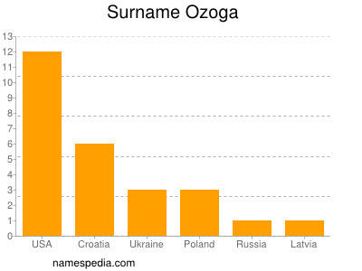 Surname Ozoga