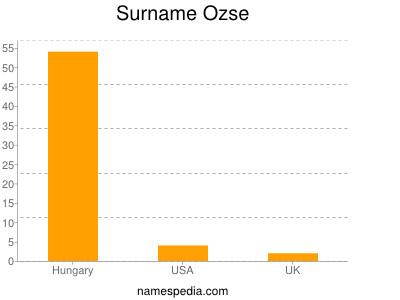 Surname Ozse