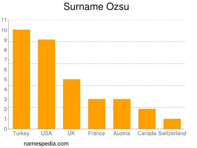 Surname Ozsu