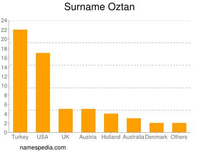Surname Oztan