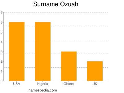 Surname Ozuah
