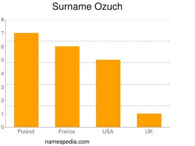 Surname Ozuch