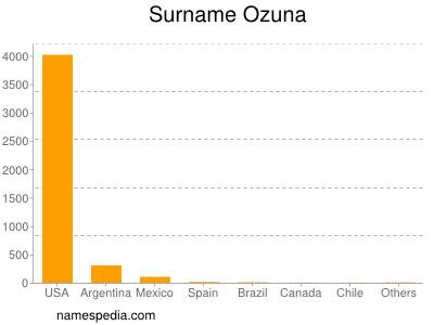 Surname Ozuna