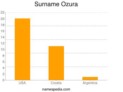 Surname Ozura