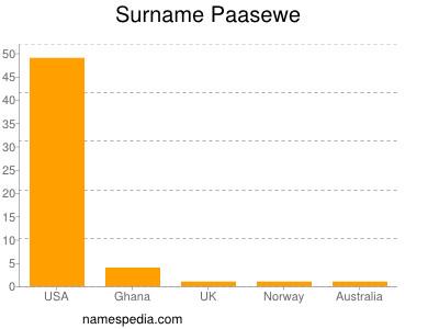 Surname Paasewe