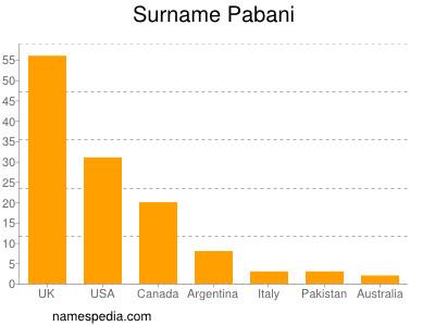 Surname Pabani