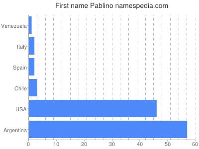 Given name Pablino