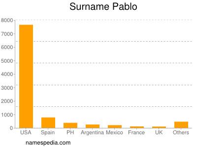 Surname Pablo