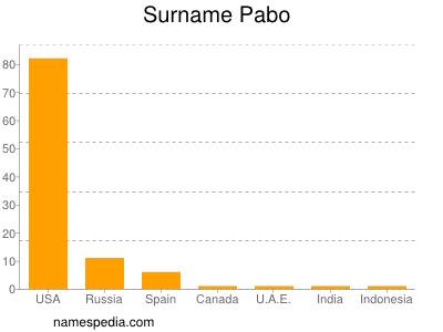 Surname Pabo