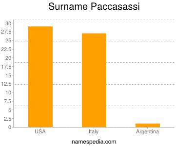 Surname Paccasassi