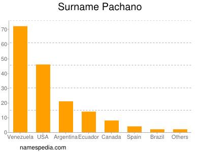 Surname Pachano