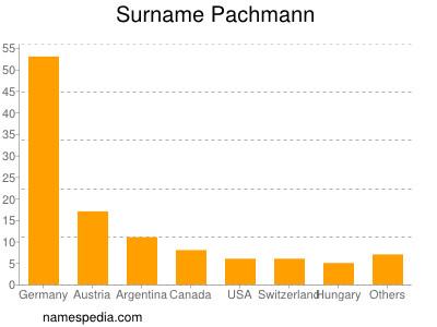 Surname Pachmann