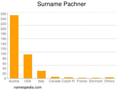 Surname Pachner