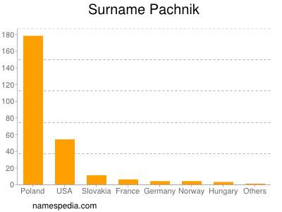 Surname Pachnik