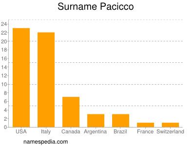 Surname Pacicco
