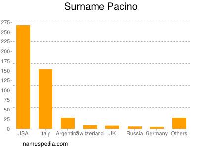 Surname Pacino