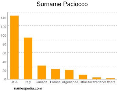 Surname Paciocco