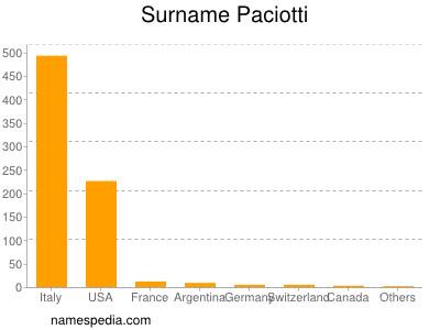 Surname Paciotti