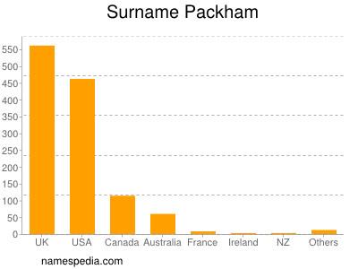 Surname Packham