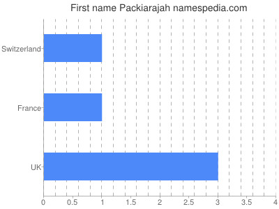 Given name Packiarajah