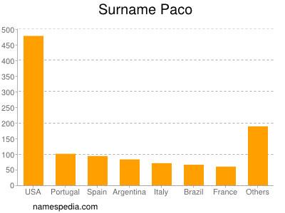 Surname Paco
